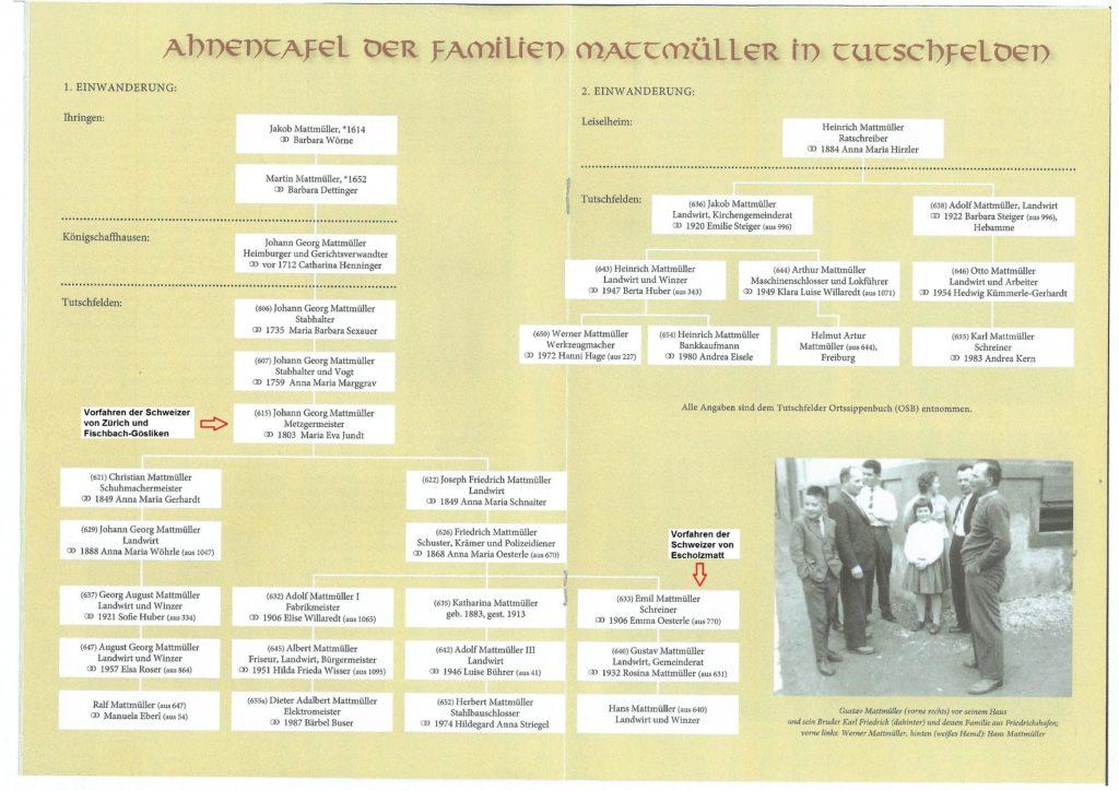 Ahnentafel der Mattmüller in Tutschfelden