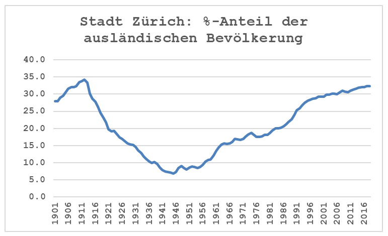 Grafik Anteil ausländische Bevölkerung